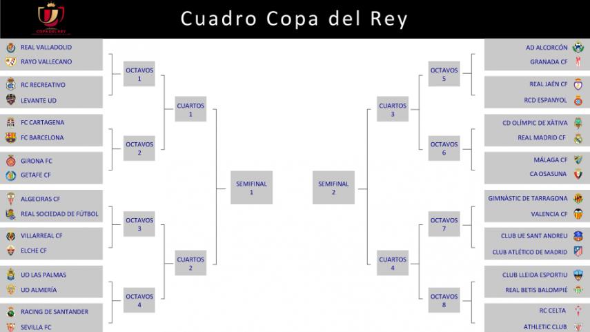 Sorteado el cuadro de la Copa del Rey