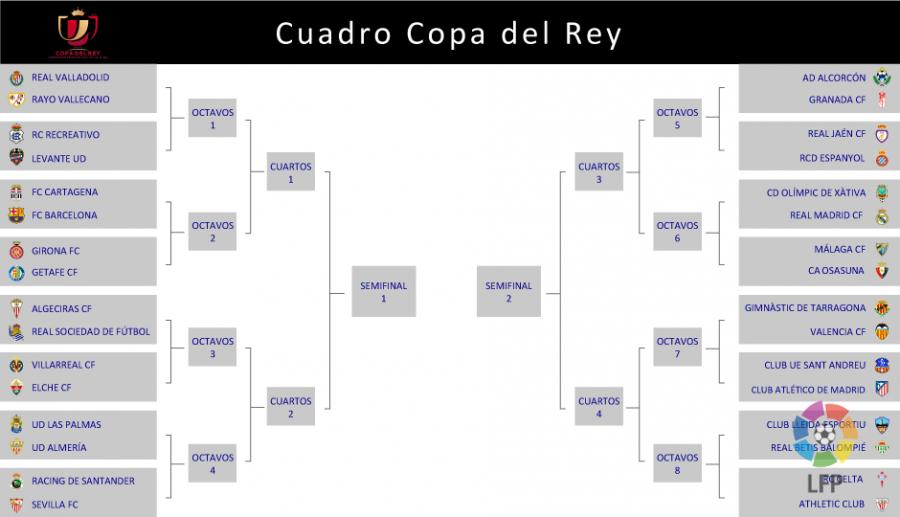 Sorteado el cuadro de la Copa del Rey | Noticias | Liga de Fútbol ...