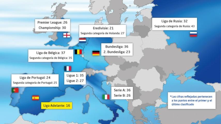 La Liga Adelante, la más competitiva de Europa