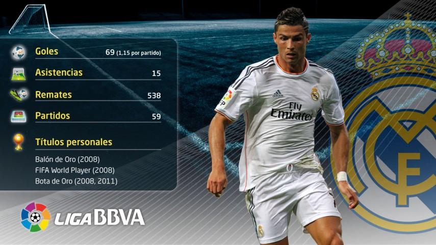 Cristiano Ronaldo, candidato al Ballon d'Or