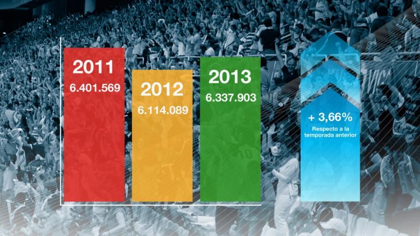 Crece la asistencia de público en los estadios de la LFP