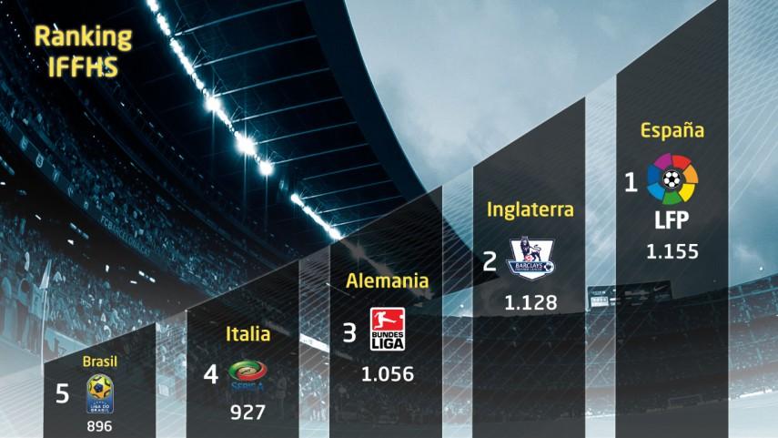 La Liga BBVA, la más fuerte del mundo
