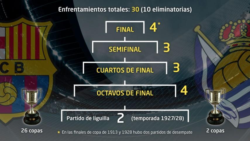 La tradición vuelve a la Copa con Barcelona y Real Sociedad