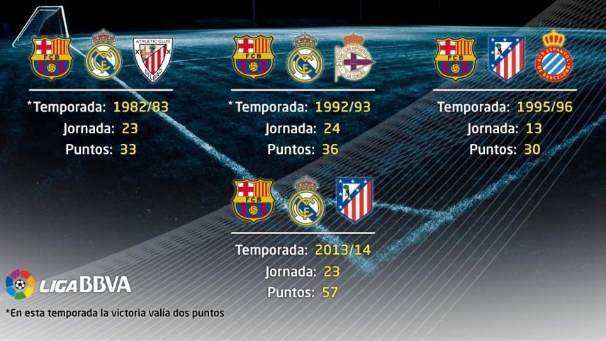 La Liga BBVA más igualada de la historia