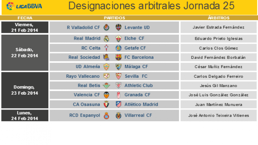 Referees for matchday 25 of the Liga BBVA