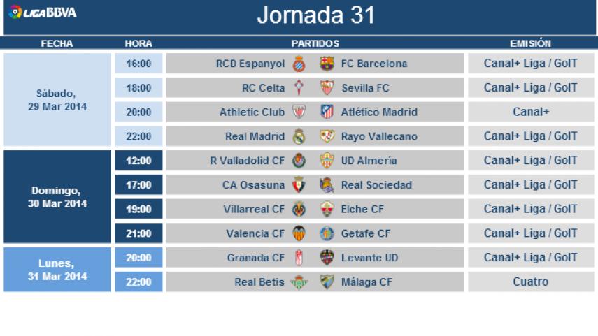 Modificación de horarios de la jornada 31 de la Liga BBVA