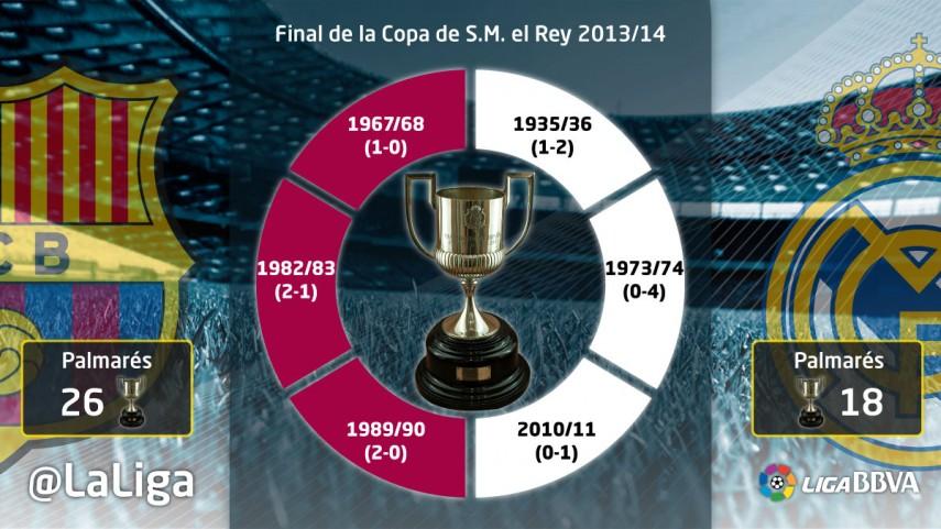 Datos y curiosidades de la final de Copa del Rey