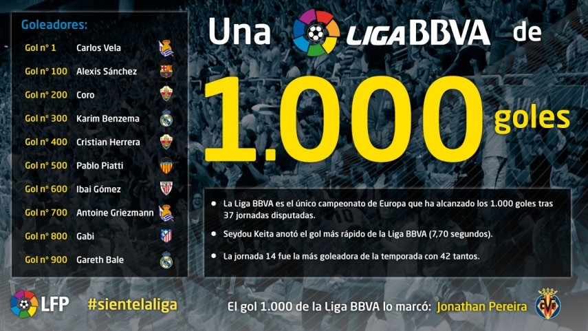 Jonathan Pereira marca el gol 1.000 en la Liga BBVA