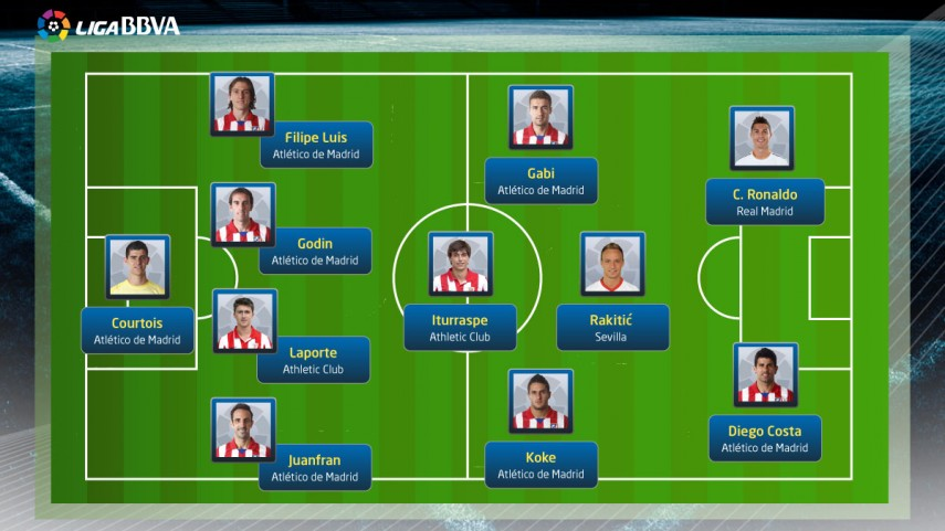 El once ideal de la Liga BBVA