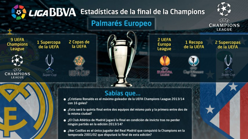Repasa las estadísticas de la final de la Champions League