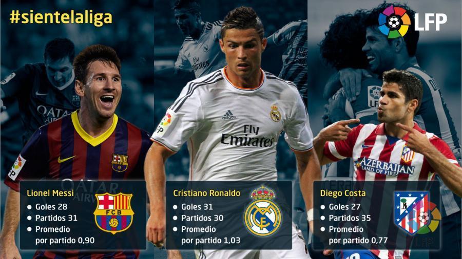 the 2013 14 season s top goalscorers news liga de fútbol