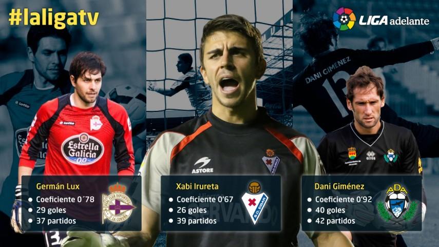 Los porteros menos goleados de la Liga Adelante 2013/14