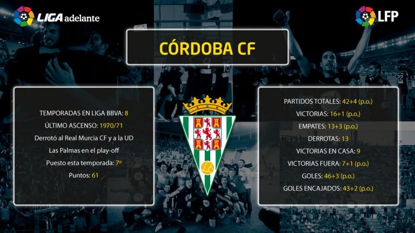 El Córdoba se cita con la historia 42 años después