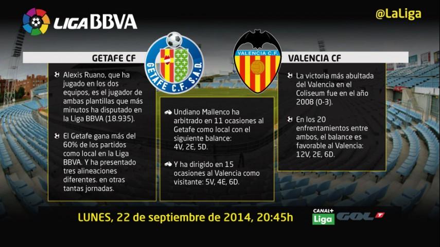 El Getafe pone a prueba el buen arranque del Valencia
