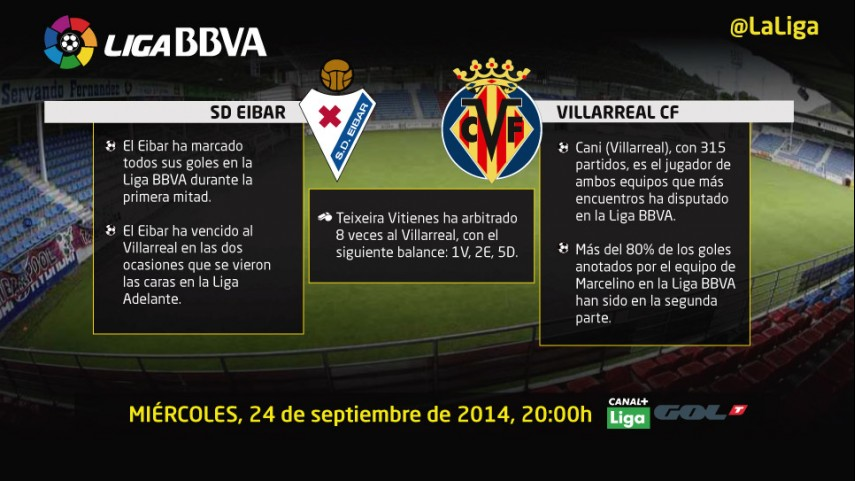 El Eibar reta la buena forma del Villarreal