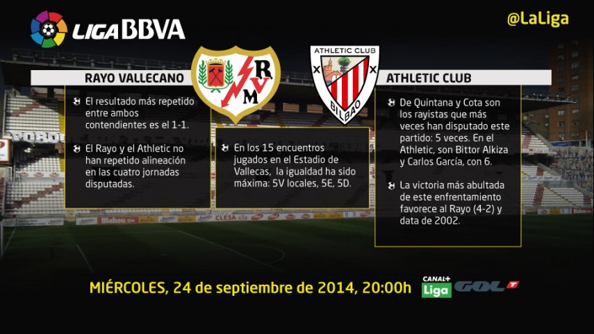 El Rayo busca 'estrenarse' ante el Athletic