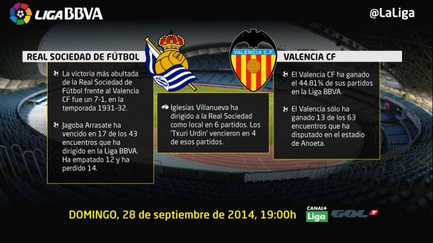 La Real Sociedad examina a un Valencia intratable