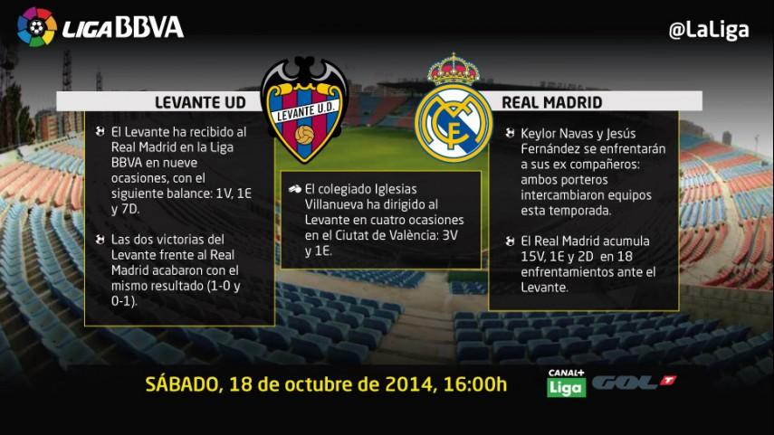 El Levante, ante un Real Madrid en racha