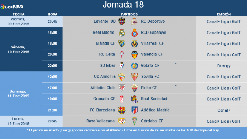Horarios de la jornada 18 de la Liga BBVA