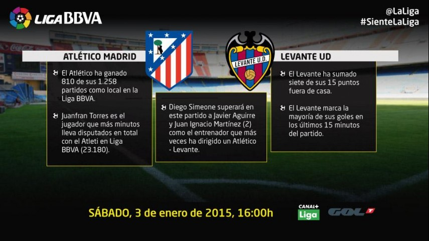 Atlético y Levante, a inaugurar el 2015 con un triunfo
