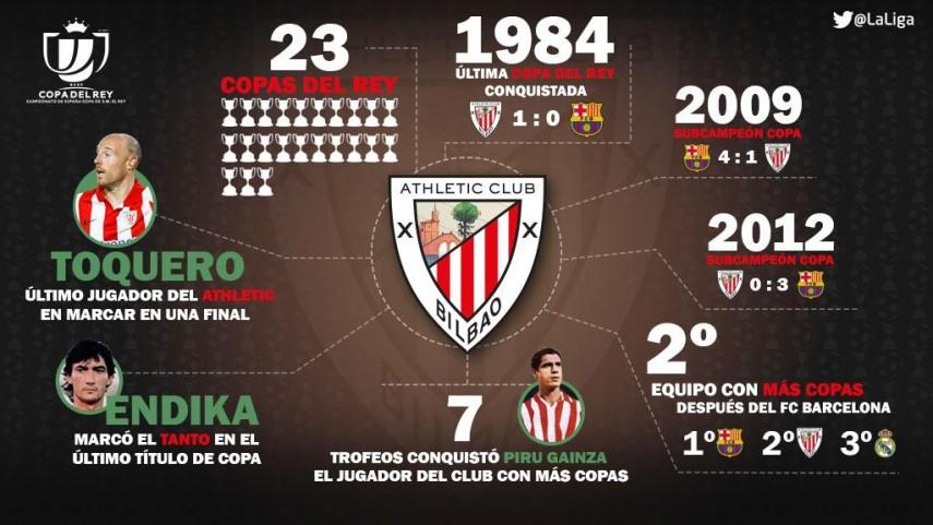 La Copa del Rey, atracción histórica para el Athletic