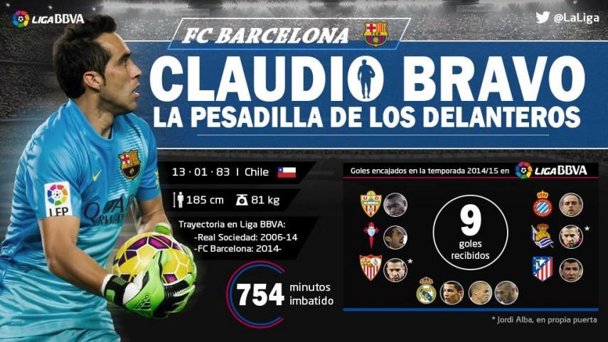 Claudio Bravo, la pesadilla de los delanteros