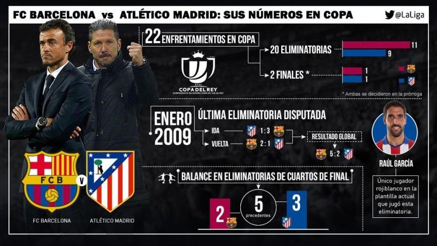Barcelona - Atlético, pasión de Copa