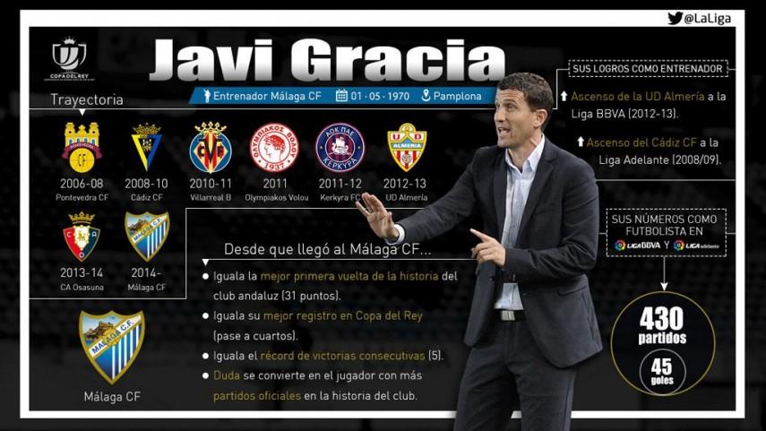 Javi Gracia, la revolución del Málaga
