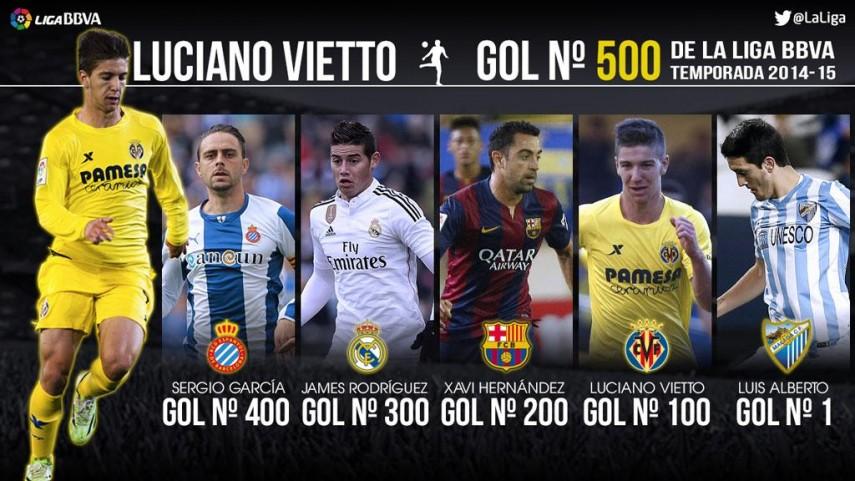 500 celebraciones en la Liga BBVA