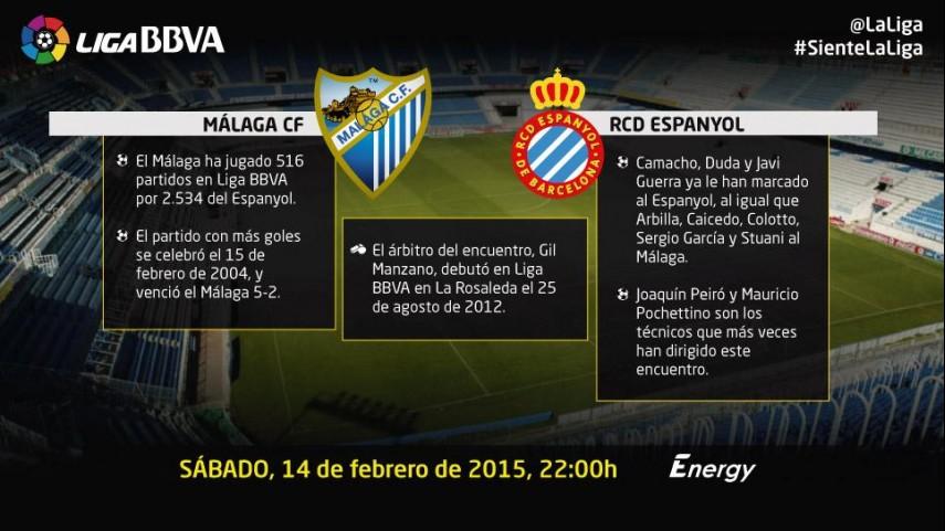 No descolgarse, objetivo para Málaga y Espanyol