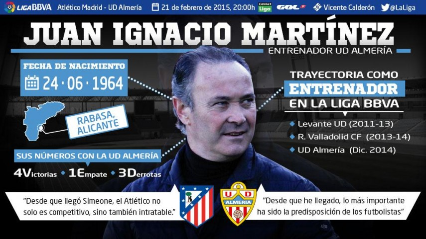 Juan Ignacio Martínez: