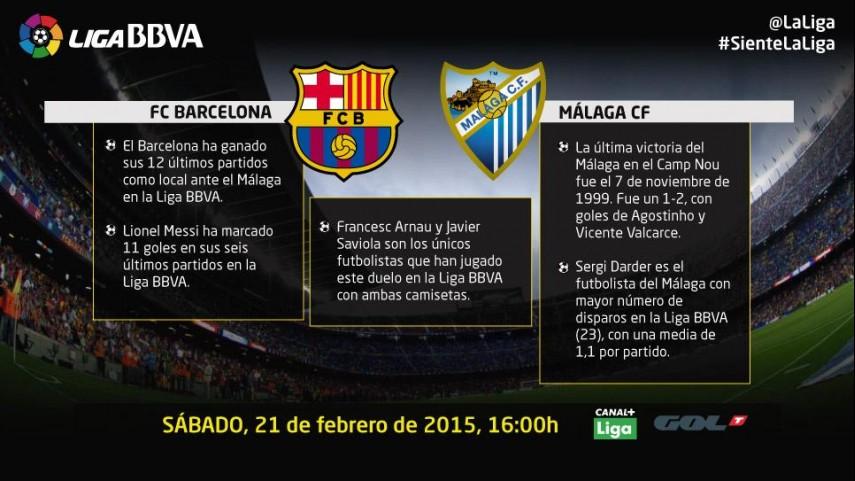 El Barcelona quiere prorrogar su racha ante el Málaga