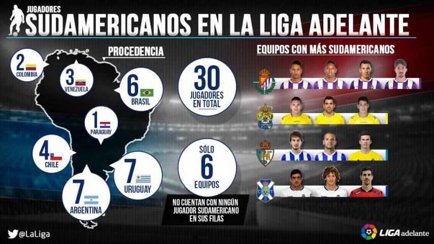 El ritmo latino de la Liga Adelante