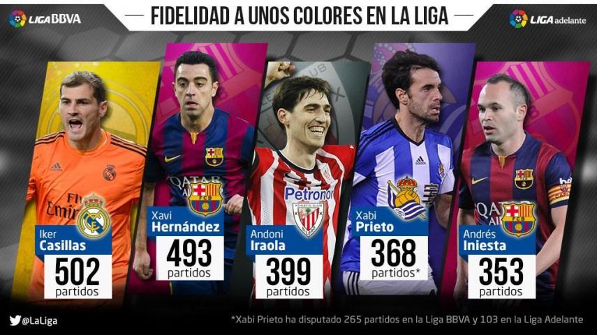 La Liga también tiene sus 'one-club-men'