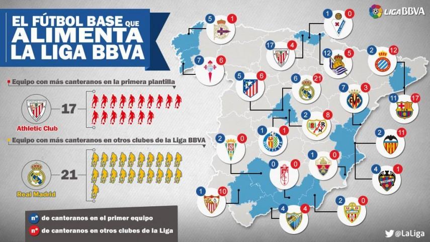 Las canteras del fútbol español
