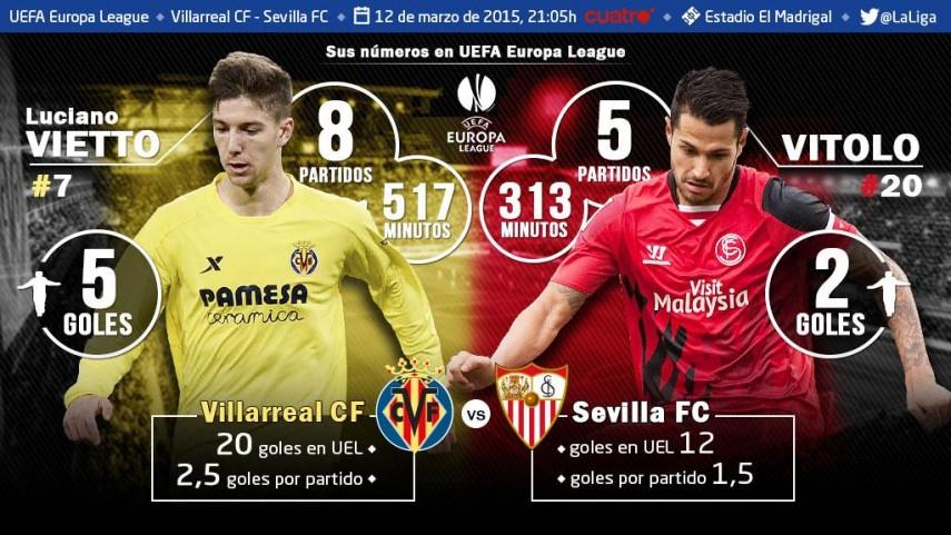 Las claves del Villarreal - Sevilla
