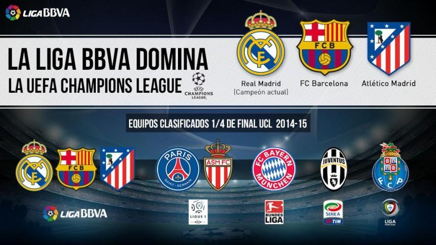 La Liga BBVA sigue reinando en Europa