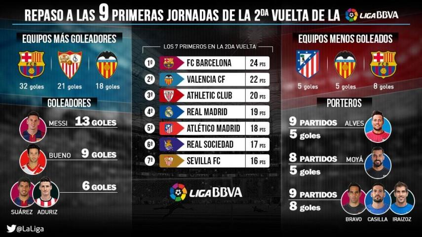 Barcelona y Valencia, los mejores de la segunda vuelta