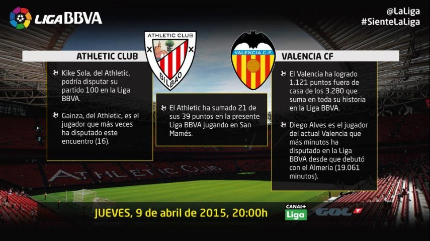 El Valencia defiende la cuarta plaza en San Mamés