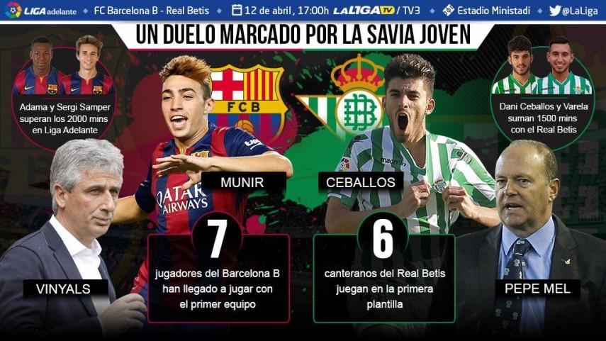 La cantera, protagonista en el choque entre el Barcelona B y el Betis