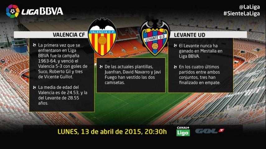 Derbi de aspiraciones para Valencia y Levante
