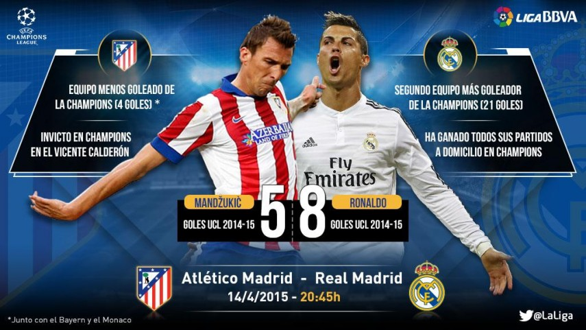 La Liga BBVA protagoniza el duelo estrella de los cuartos de Champions