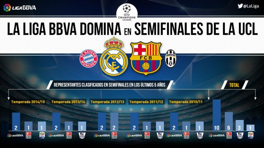 La Liga BBVA domina las semifinales de la Champions League
