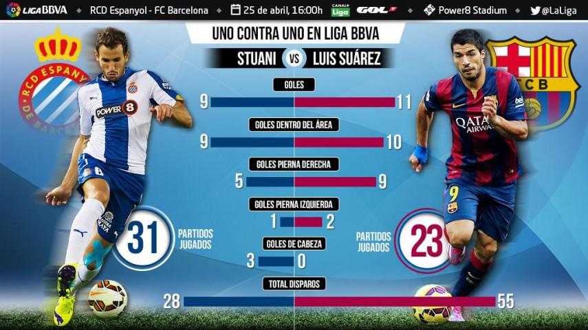 Uno contra uno en la Liga BBVA: Stuani ante Luis Suárez