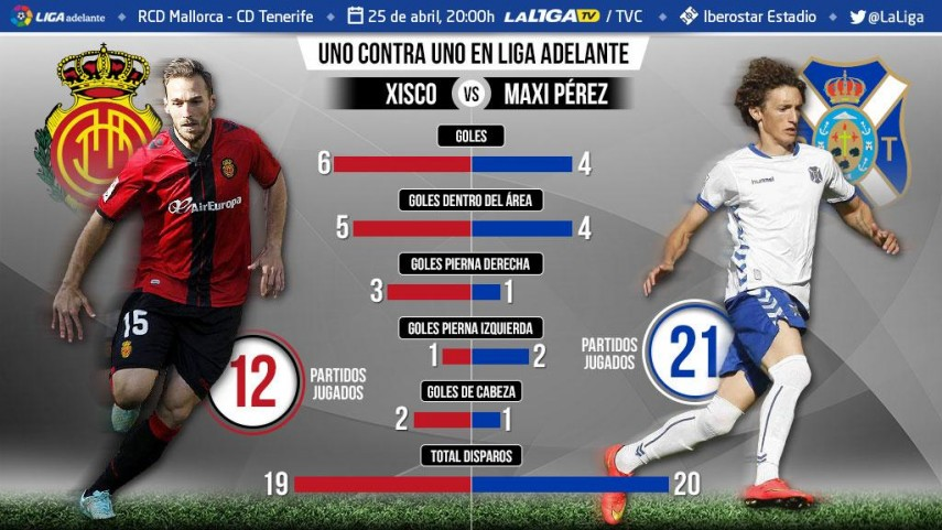 Uno contra uno en la Liga Adelante: Xisco ante Maxi Pérez