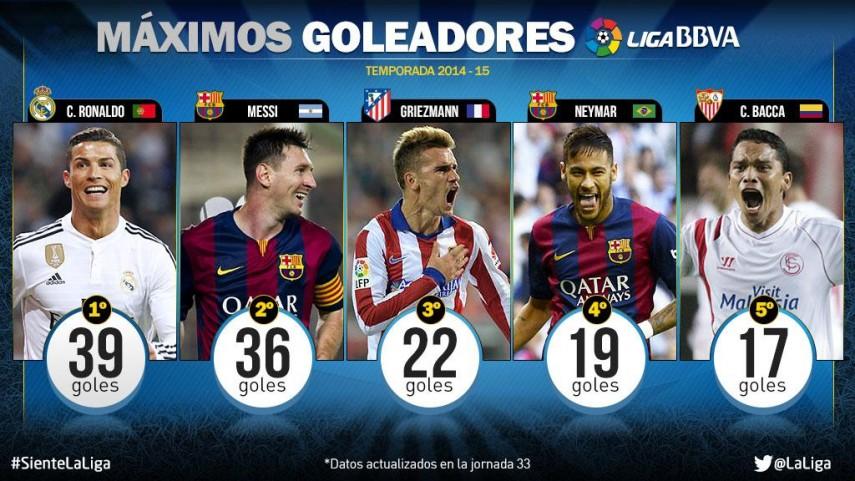 Cristiano y Messi, líderes del gol en la Liga BBVA