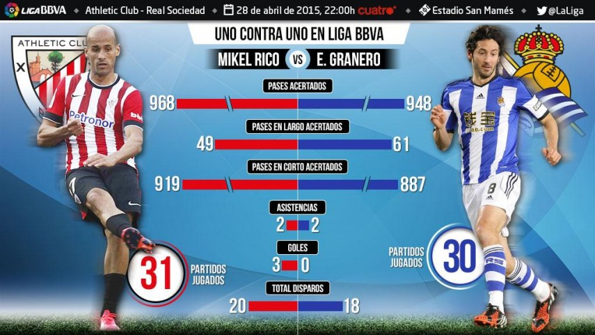 Uno contra uno en la Liga BBVA: Mikel Rico ante Granero