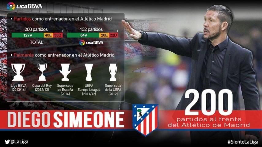Simeone alcanza 200 partidos como rojiblanco