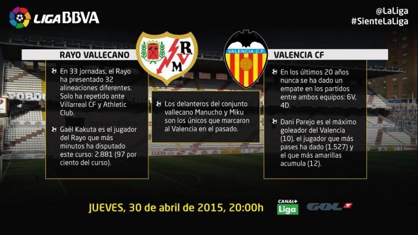El Rayo mide las aspiraciones de Champions del Valencia