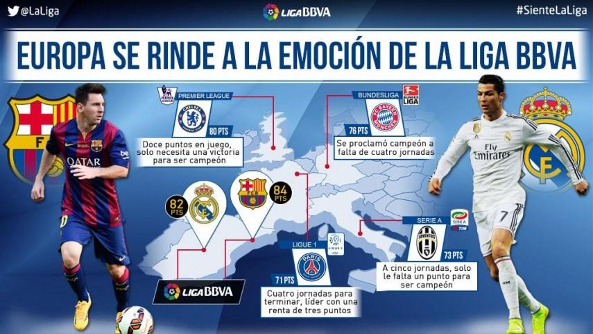 La Liga BBVA, el título más competido en toda Europa